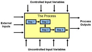 How to complete the sipoc diagram sipocr diagram ccuart Choice Image