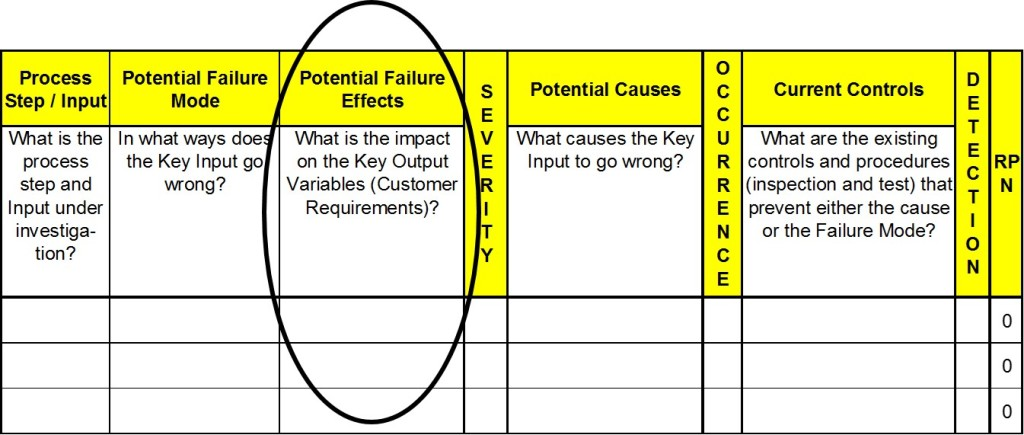 How to Complete the Failure Modes and Effects Analysis (FMEA)