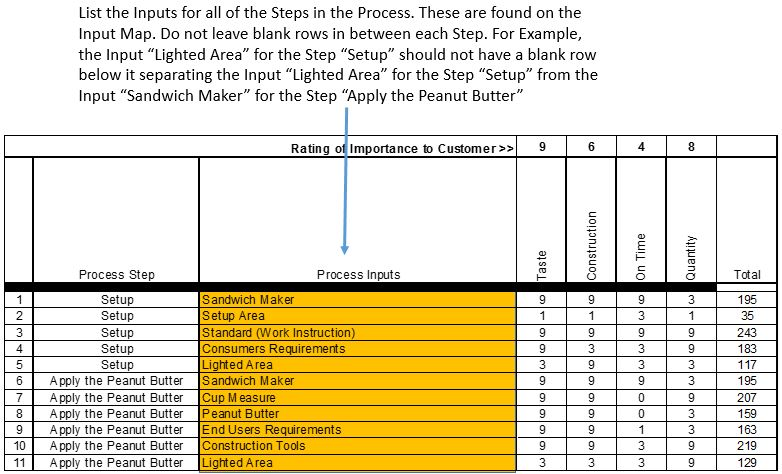 How to Complete the Cause and Effect Matrix in a Lean Six Sigma Project