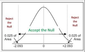critical-t-statistic-curve-explanation