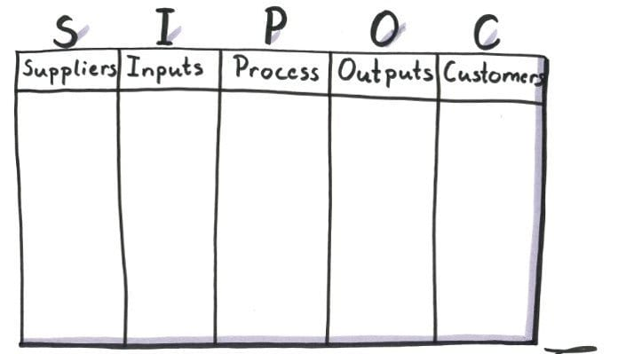 How to Complete the SIPOC Diagram - Six Sigma Development