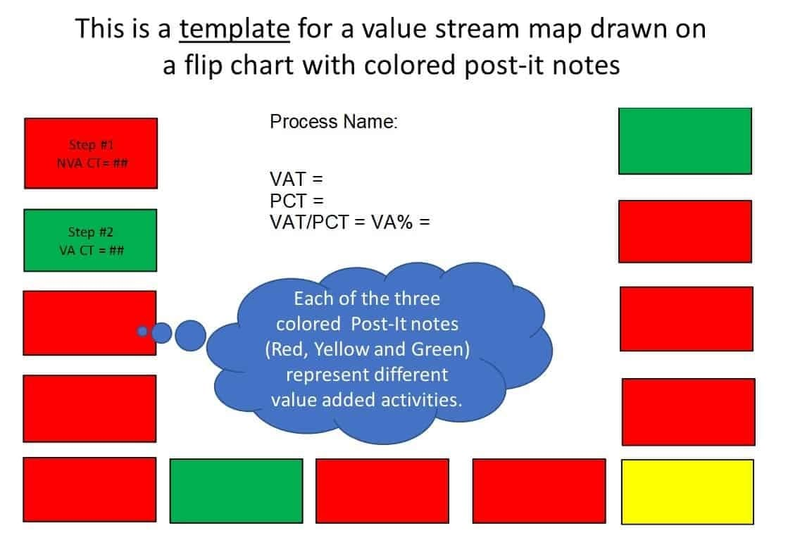 10 Easy Steps to Complete a Value Stream Map (VSM)