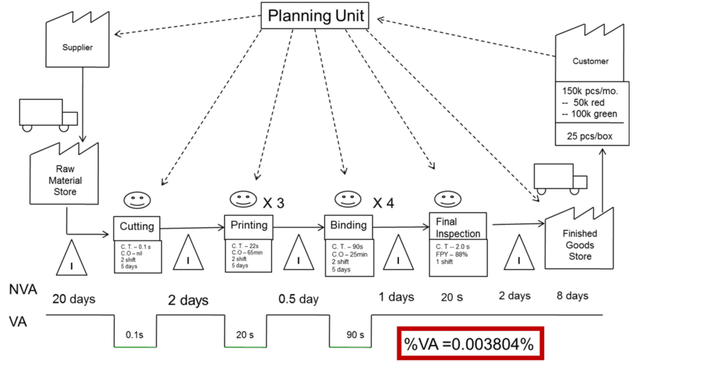 10 easy steps to complete a value stream map for Va nva analysis template