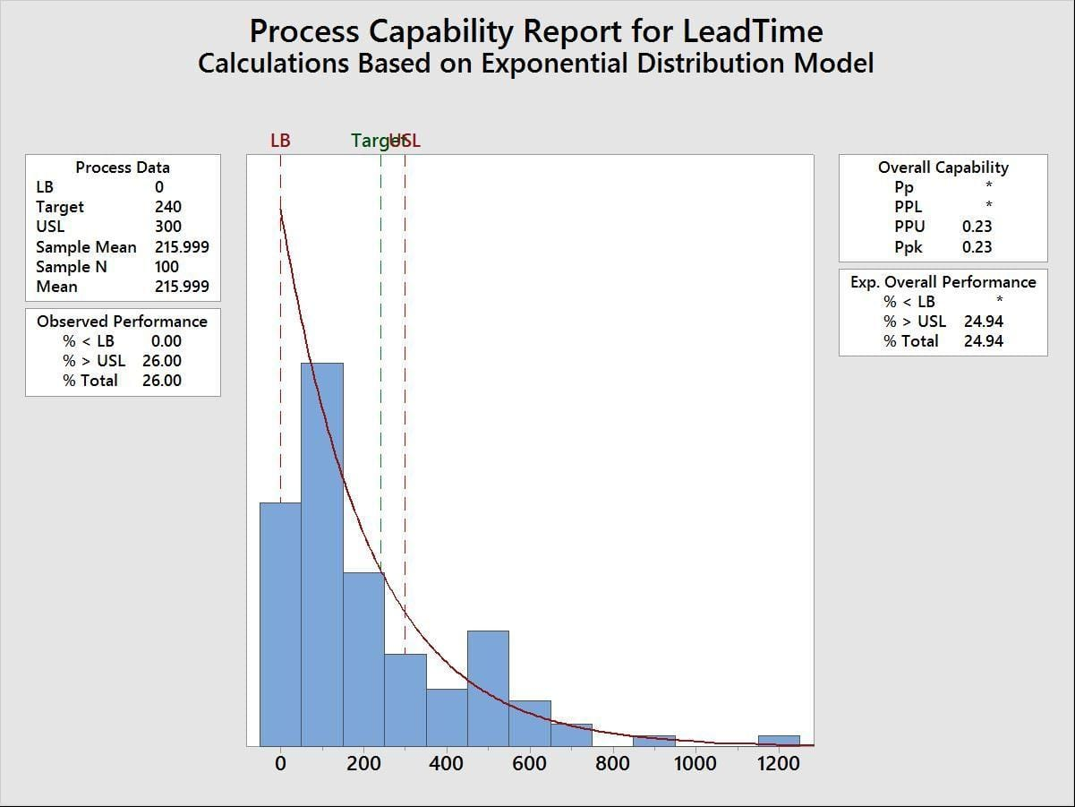 5 simple steps to conducting a non normal capability for Process capability study template