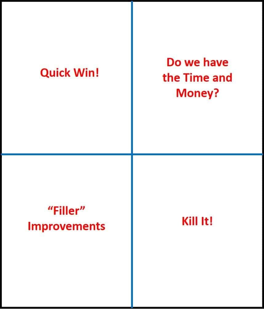 How To Use The Payoff Matrix To Prioritize Solutions Sixsigma Dsi