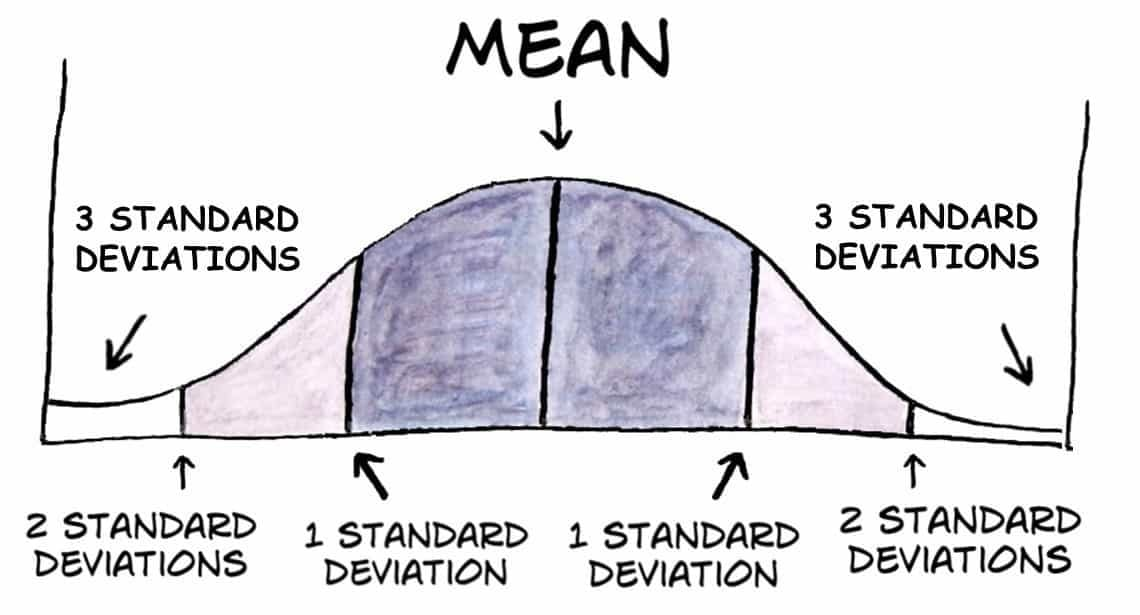 mean measure of central tendency